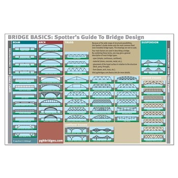 Bridge Basics Large Poster