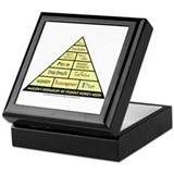 Maslow's Student Nurse Hierarchy Keepsake Box