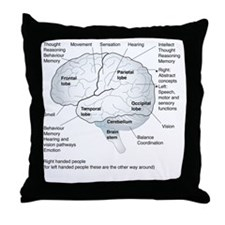 Functional areas of the brain, artwor Throw Pillow