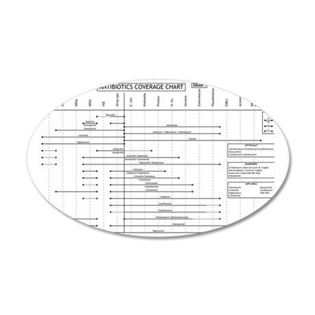 Antibiotics Coverage Chart 35x21 Oval Wall Decal