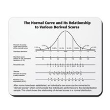 Normal Curve Mousepad