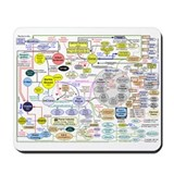 Wall Street Diagram Mousepad