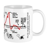 Work Output Graph Coffee Mug