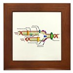 DNA Synthesis Framed Tile