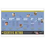 Science Buddies Scientific Method Poster