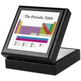 Periodic Table Keepsake Box