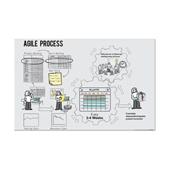 Mini Agile Process Poster (Female)