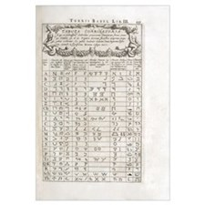 Linguistics table, 17th century