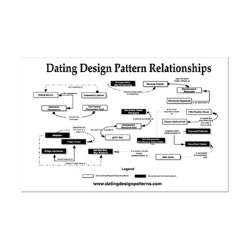 dating patterns in portugalia mt2118
