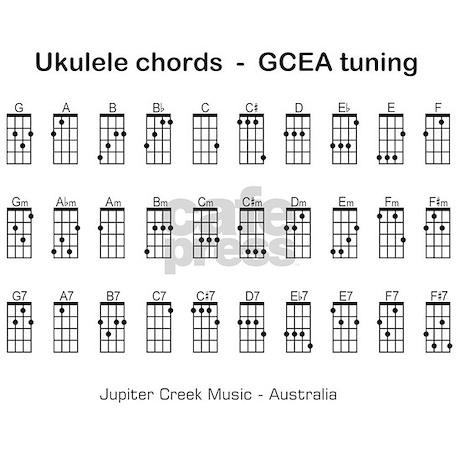 Ukulele Ukulele Chords To Somewhere Over The Rainbow Inducedfo