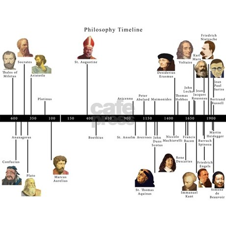 philosophy timeline small mugs by brainburst