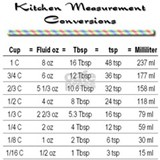 Kitchen Measure Chart Mug
