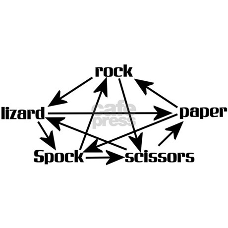 rock paper scissors lizard spock mug Spock gifts from spreadshirt unique designs easy 30 day return policy shop spock gifts now mugs & drinkware rock paper scissors lizard spock.
