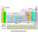 Periodic tables Framed Prints