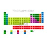 Periodic table of elements Wrapped Canvas Art